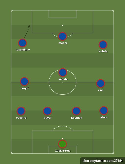 Barcelona all time XI (4-3-3) - Barcelona all time XI - Football tactics and formations - ShareMyTactics.com