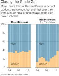 Harvard Business School Case Study: Gender Equity
