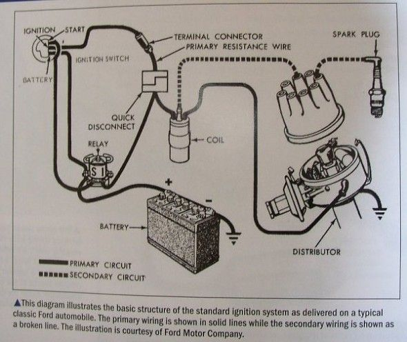Model A Ford Ignition Wiring Diagram In 2020 Wire Diagram Ford