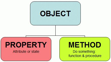 Object Oriented Programming Expert – NYC    http://recruitclover.wordpress.com/2012/07/04/object-oriented-programming-expert-nyc/    Google Image Result for http://www.teachitza.com/delphi/object.gif