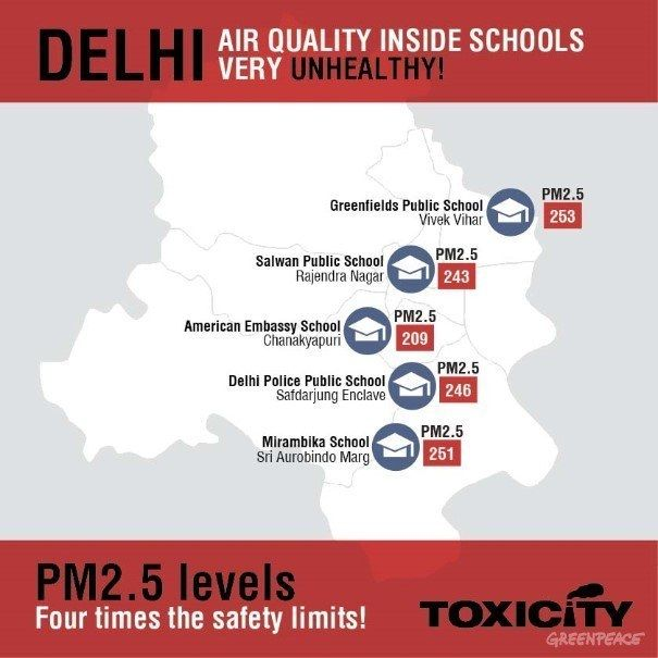The air that school children in Delhi breathe is four times more toxic than the required safety limit. | Community Post: 6 Facts About Air Pollution In India That Will Literally Take Your Breath Away