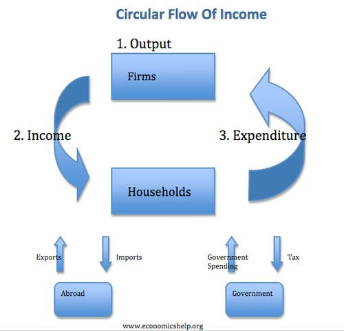 "The very simple economic model of the ""Circular Flow of Income"" most people refer to as a means of explaining why AUSTERITY is ""okay"" never includes a really clear view related to the impacts of Government injections, Taxes, Imports, Exports, Savings, etc...  I like this model... hopefully it can help people who are not familiar with economics to get a visual on the cause and effects of an economy."