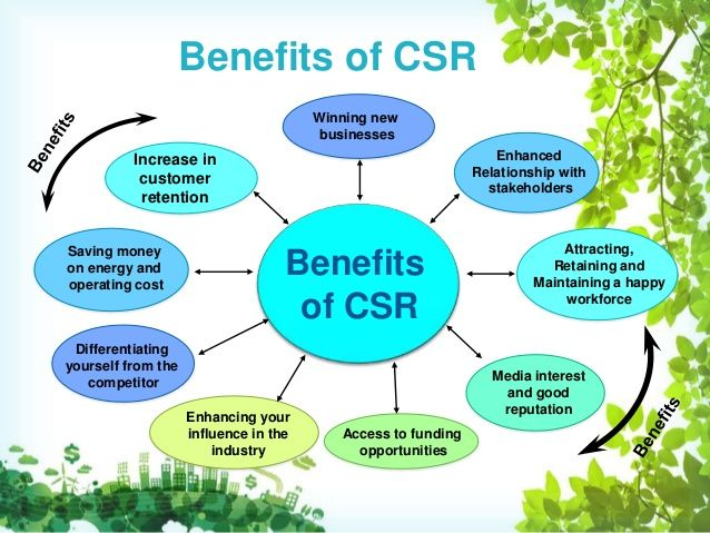 """Image result for csr in india"""""""