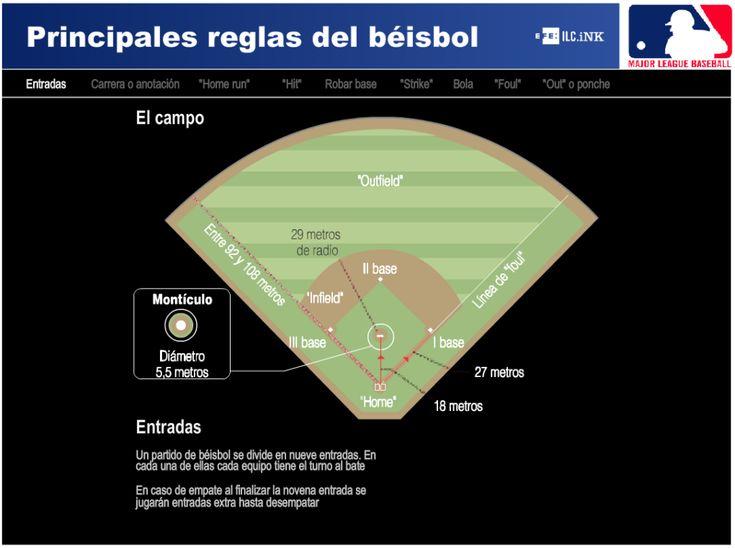 Principales reglas del beisbol