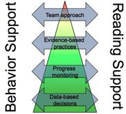 Integrating Academic and Behavior Supports Within an RtI Framework, Part 1: General Overview