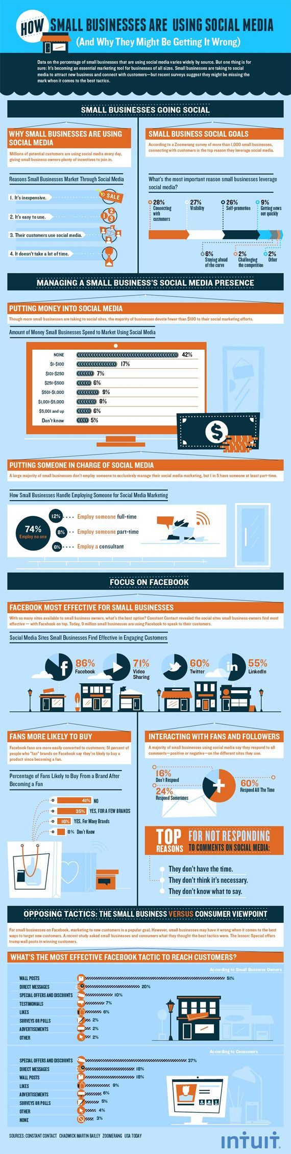 Small Businesses: Are You Getting Social Media Wrong? [Infographic]