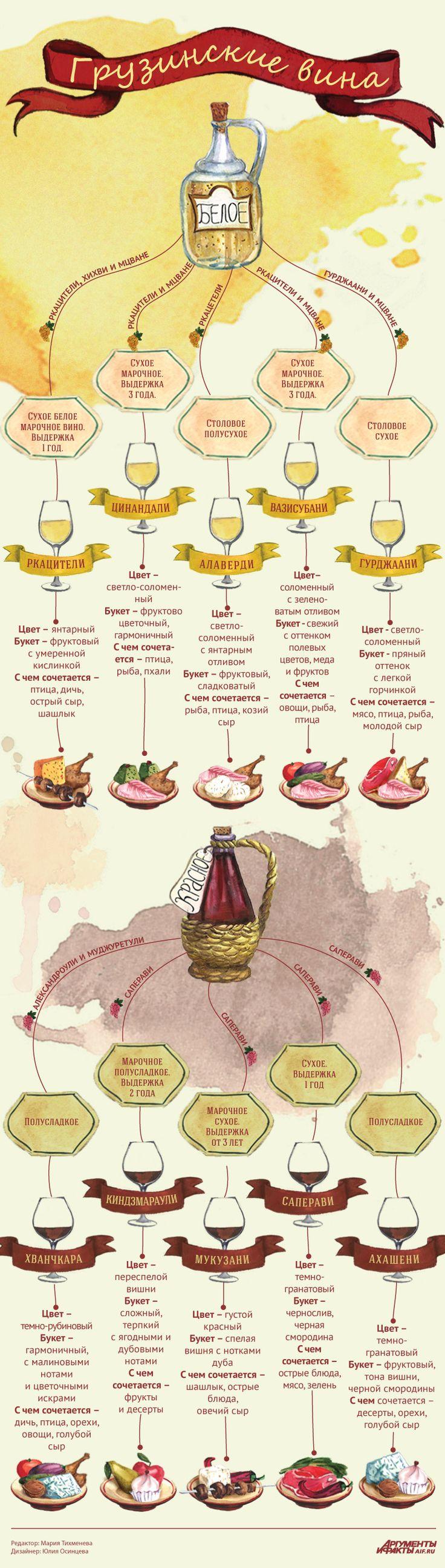 10 знаменитых грузинских вин и их гастрономические пары. Инфографика | Продукты и напитки | Кухня | Аргументы и Факты