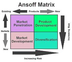 Ansoff matrix - options for growth