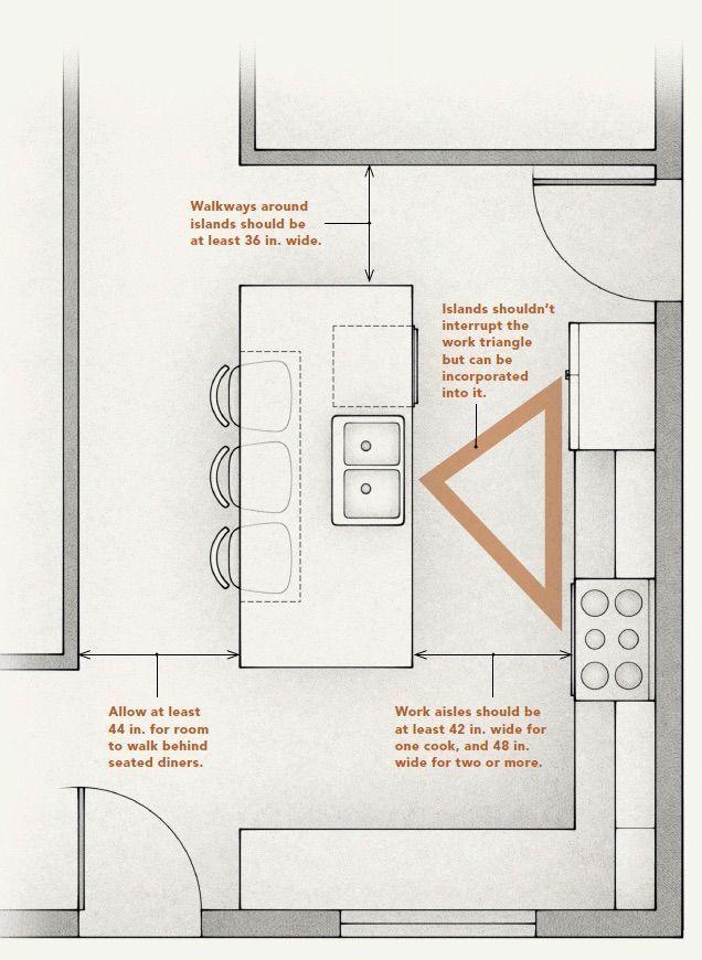 Kitchen Islands Practical Makes Perfect Fine Homebuilding Kitchen Layouts With Island Kitchen Plans Kitchen Diner