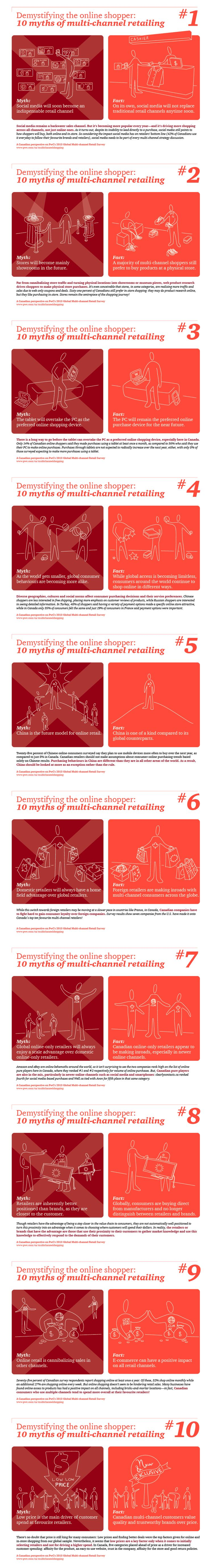 10 Myths of multi-channel retailing #pwc #multichannel #ecommerce
