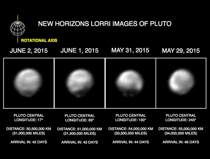 New Horizons Images of Pluto from May 29-June 2