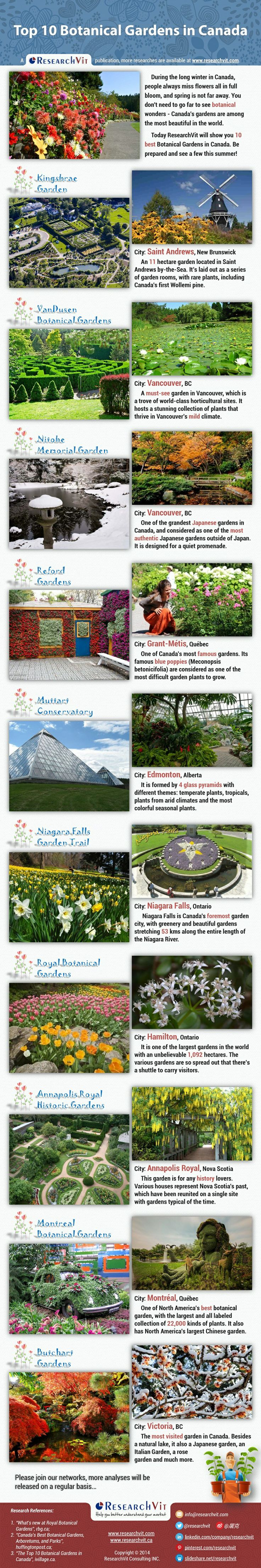 Top 10 Botanical Gardens in Canada: During the long winter in Canada, people always miss flowers all in full bloom, and spring is not far away. You don't need to go far to see botanical wonders - Canada's gardens are among the most beautiful in the world. Today ResearchVit will show you 10 best Botanical Gardens in Canada. Be prepared and see a few this summer!