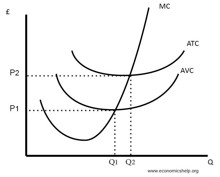 Diagrams Of Cost Curves Economics Cost Accounting Diagram