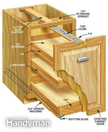 Kitchen Storage Projects That Create More Space - Step by Step: The Family Handyman