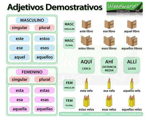 Los adjetivos demostrativos en español.-