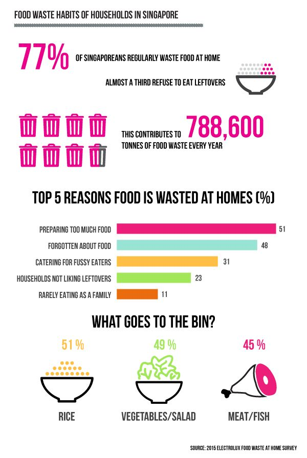 Infographic: Food waste habits in Singapore. Reed the whole story: http://focusingfuture.com/reader/managing-waste-like-Singapore.html