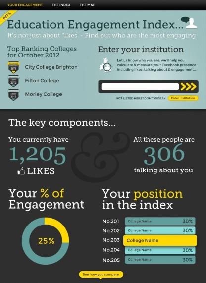 Education Engagement Index