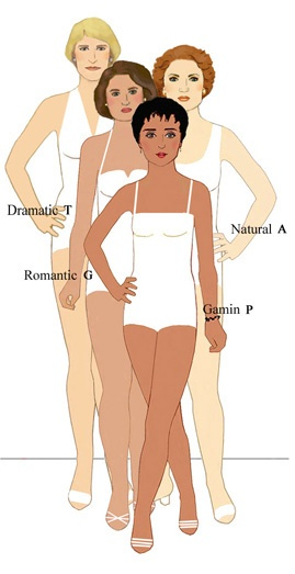 20 Types of Beauty.com, figure out what look is best for you and your body