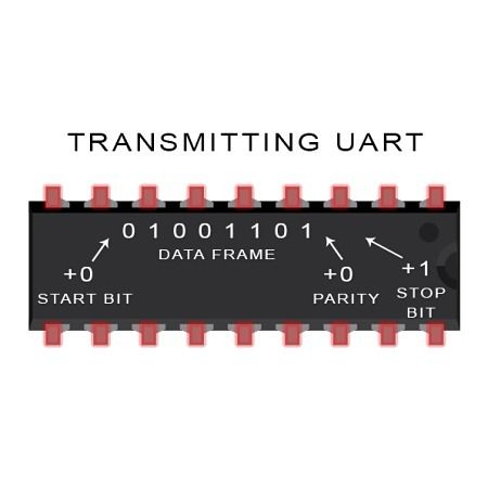 Addition of start bit parity bit and stop bit to the data frame by the transmitting UART  From Basics of the UART Communication on the Circuit Basics blog... http://ift.tt/20UP74u  #raspberrypi #rpi #raspberrypiprojects #diy #diyelectronics #engineering #iot #electricalengineering #circuitbasics #electronics #arduino #make #maker by circuitbasics