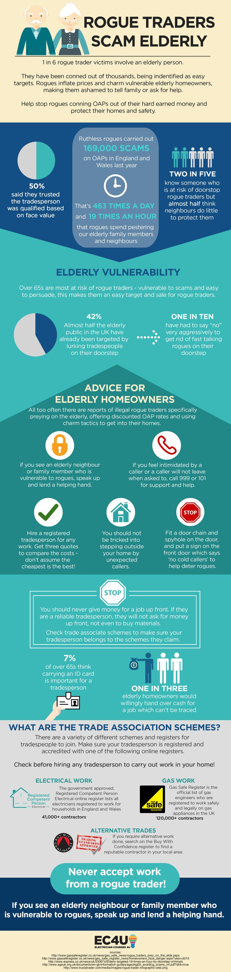 Rogue traders scam the elderly: Find out in this infographic why they are high risk targets!