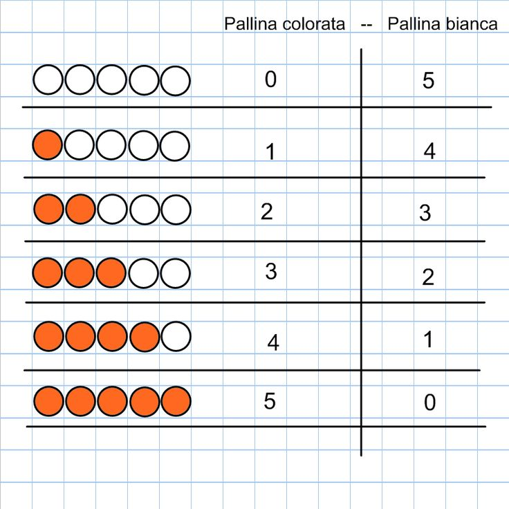 Risultati immagini per le coppie dei numeri amici scuola primaria bortolato