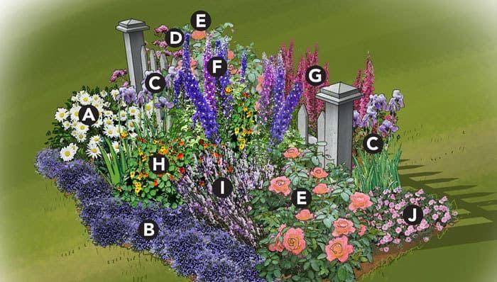 Inspiration For Our Exterior Finishing Touches Cottage Garden Plan Cottage Garden Flower Garden Plans