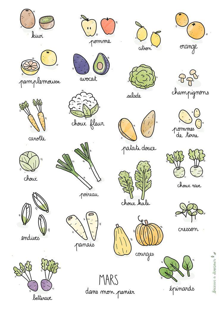 Fruits & légumes de saison – Mars