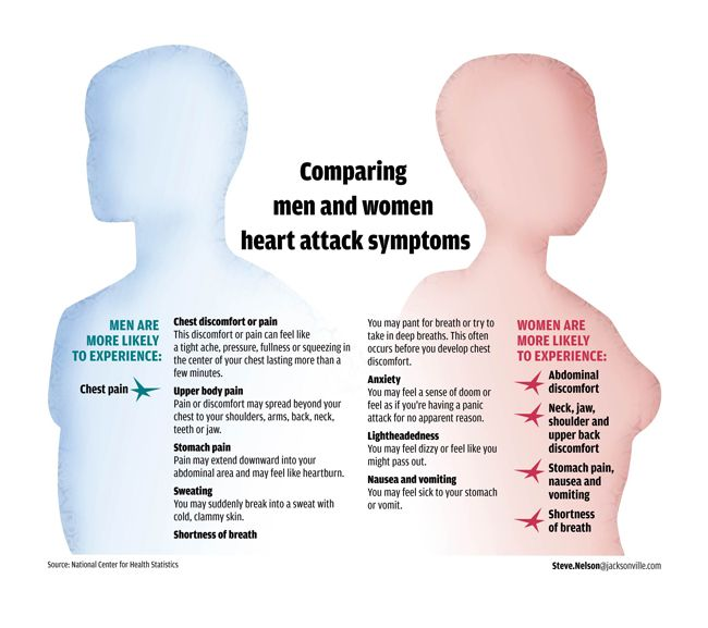 Male vs. Female Heart Attack Symptoms, EVERYONE SHOULD TAKE TWO MINUTES TO READ THIS!!!