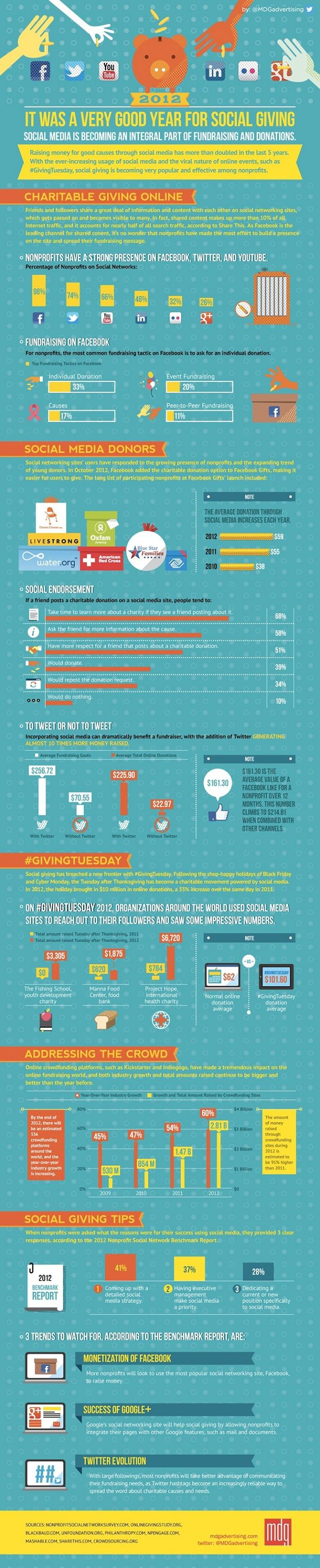 Infographic: #SocialMedia's Impact on Giving in 2012  #nonprofit