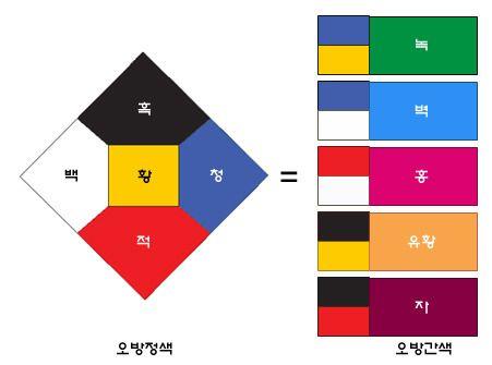 1. 오방색이란? 우리나라의 전통색상으로 파랑(靑), 빨강(赤), 노랑(黃), 흰색(白), 검정(黑) 다섯 가지 기본색입니다. 예로부터 음양오행† 사상을 색상으로 풀어낸 것으로 동(파랑), 서(흰색), 남(빨강), 북(검정)과 중앙(노랑)의 방향과, 양의 기운(빨강, 노랑, 흰색)과 음의 기운(검정, 파랑)을 표현하고 있습니다. ●황색(黃, 노랑) 황색은 ..