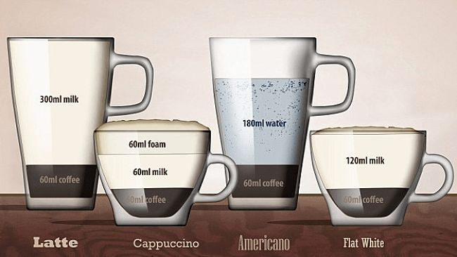 What Is A Flat White Coffee? Which type contains the most coffee and milk?
