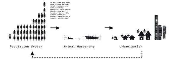 167 best concept diagram images on pinterest