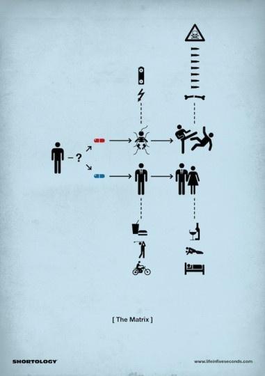Des films résumés en une image