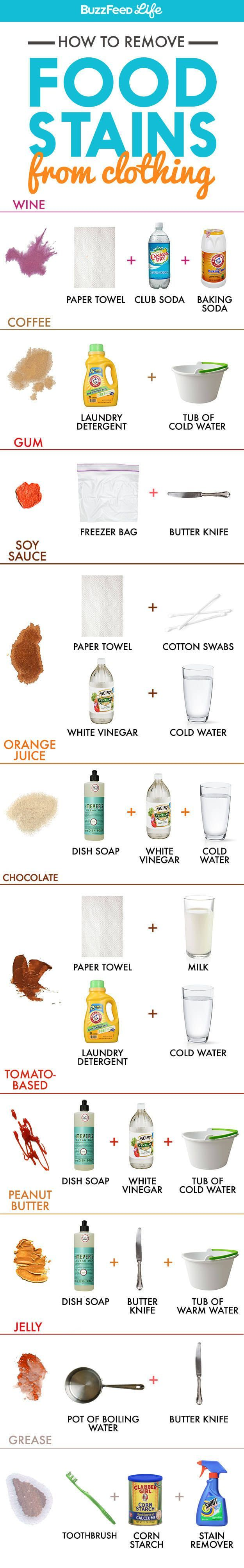 Read more about each of these formulas here.