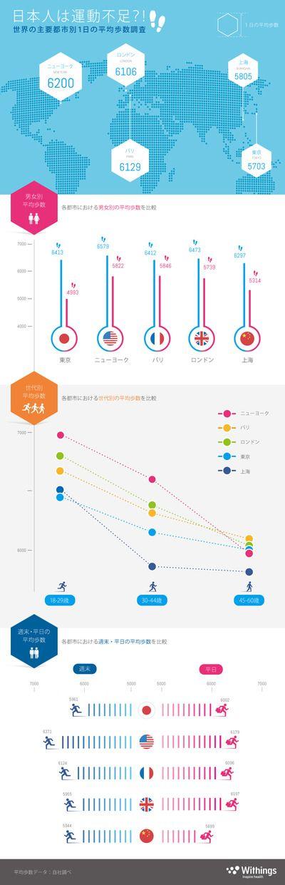 世界主要都市の歩数調査のインフォグラフィックス_withings インフォグラフィックス-infogra.me(インフォグラミー)infographics Design