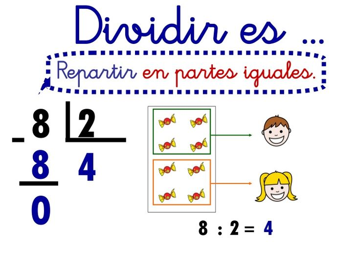 8 Dividir es ... Repartir en partes iguales. 2 48 0 8 : 2 = 4