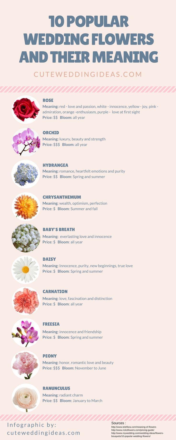 Nice 10 Popular Wedding Flowers And Their Meaning Infographic Hochzeitsgestecke Hochzeitsblumen Hochzeitsblumen Weiss