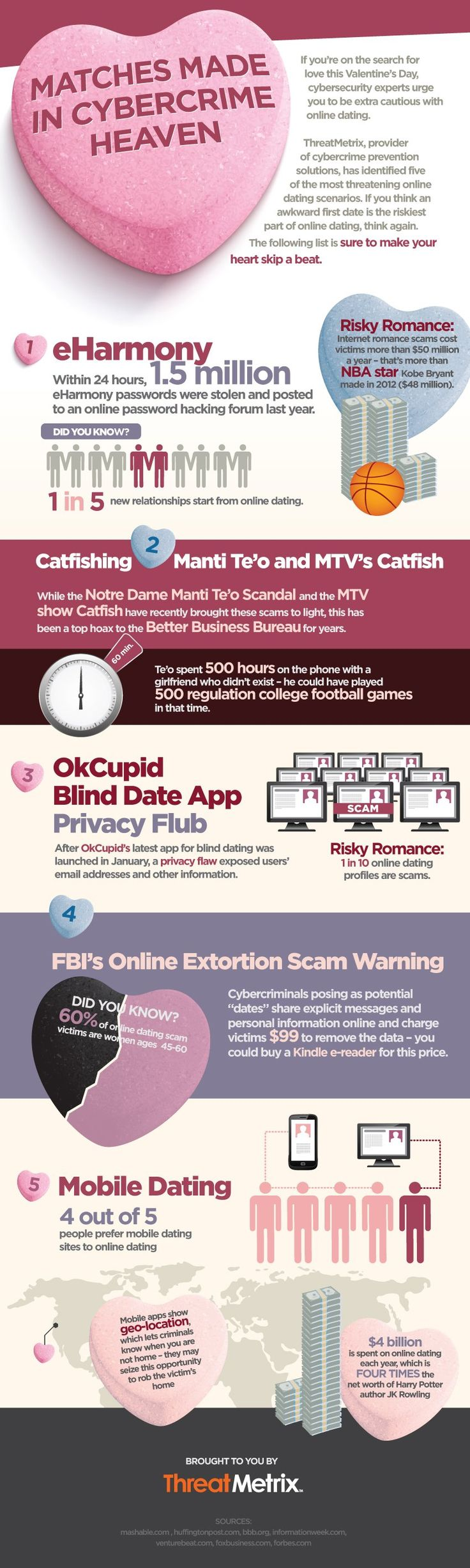 4 Billion spent on online dating every year & Online Dating #scams cost victims more than 50 million dollars each year. Matches Made in Cybercrime Heaven #OnlineDating #Safety