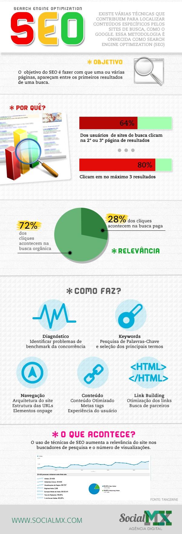 Entenda como é feito um trabalho de SEO.     Infográfico feito pela Agência Social MX