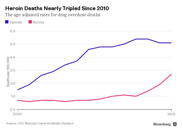 Drugs: Heroin Overdose Deaths in U.S. Have Tripled Since 2010 - Bloomberg Business