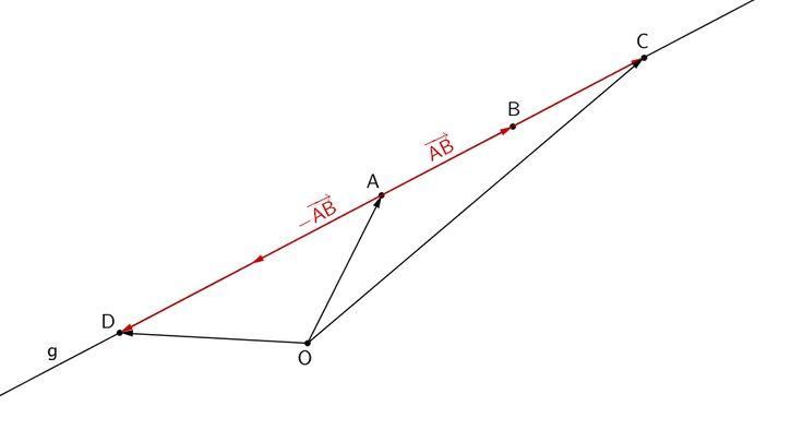 Gerade g, Punkte A, B, C, D ∈ g, Berechnung der Koordinaten der Punkte C und D durch Vektoraddition