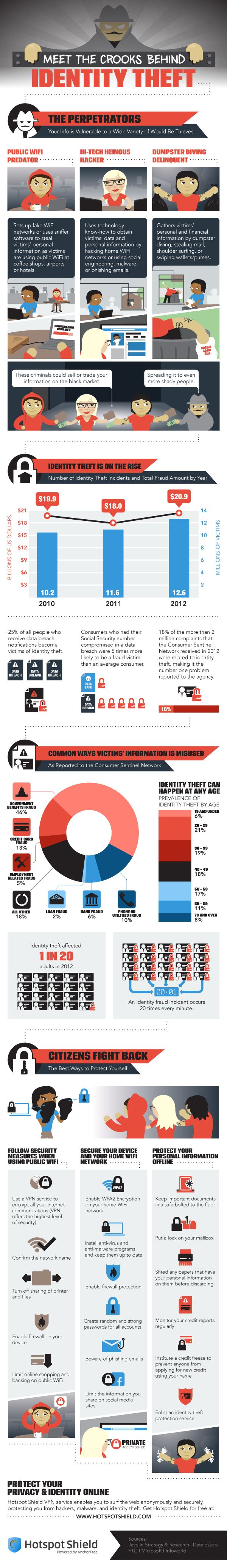 Meet The Crooks Behind Identity Theft #Infographic #Hacker