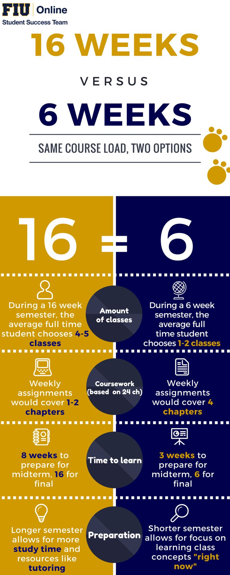 Final exam study guide doc at florida state university studyblue - Check Out The Difference Between Our Coursework Loads For 6 Versus 16 Week Semesters