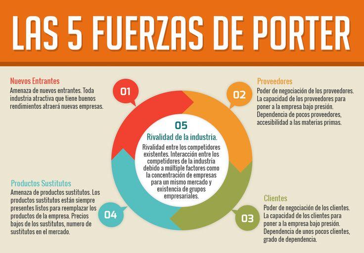 Las 5 fuerzas de Porter es un modelo que ha elaborado el economista y profesor de la Universidad de Harvard, Michael Porter. Las 5 fuerzas se basa en un análisis completo de la empresa, con el obje…