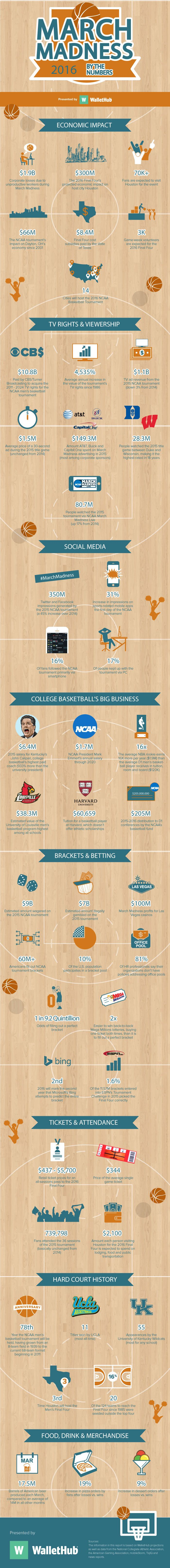 MARCH MADNESS 2016 BY THE NUMBERS The money gained, the fans who watch and the teams that benefit from sports' craziest tournament.   Read more at http://www.craveonline.com/culture/965575-march-madness-2016-numbers#lSMIkRjhEbszfqK3.99