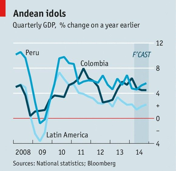 Colombia has overtaken Peru to become Latin America's fastest-growing big economy http://econ.st/1kqiMy8