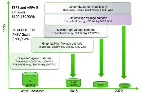 "New ""Super Battery"" Energy Storage Breakthrough Aims At $54 per kWh"