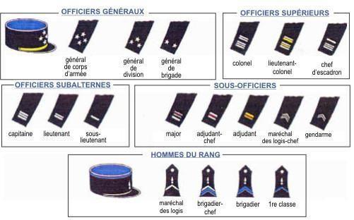 grades dans la gendarmerie