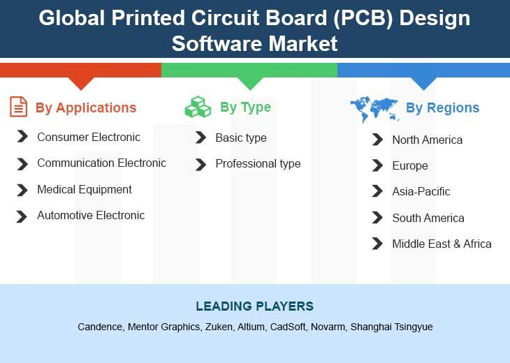2013 2028 Report On Global Printed Circuit Board Pcb Design Software Market By Player Region Type Application And Sales Channel Pcb Design Software Stock Market Marketing
