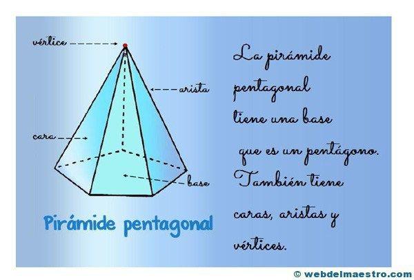Figuras Geometricas Tridimensionales Primaria Piramide Cartel Figuras Geometricas Figuras Y Cuerpos Geometricos Prismas Y Piramides